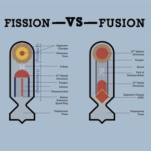 fusion bomb diagram  Google Search | Weapons | Pinterest