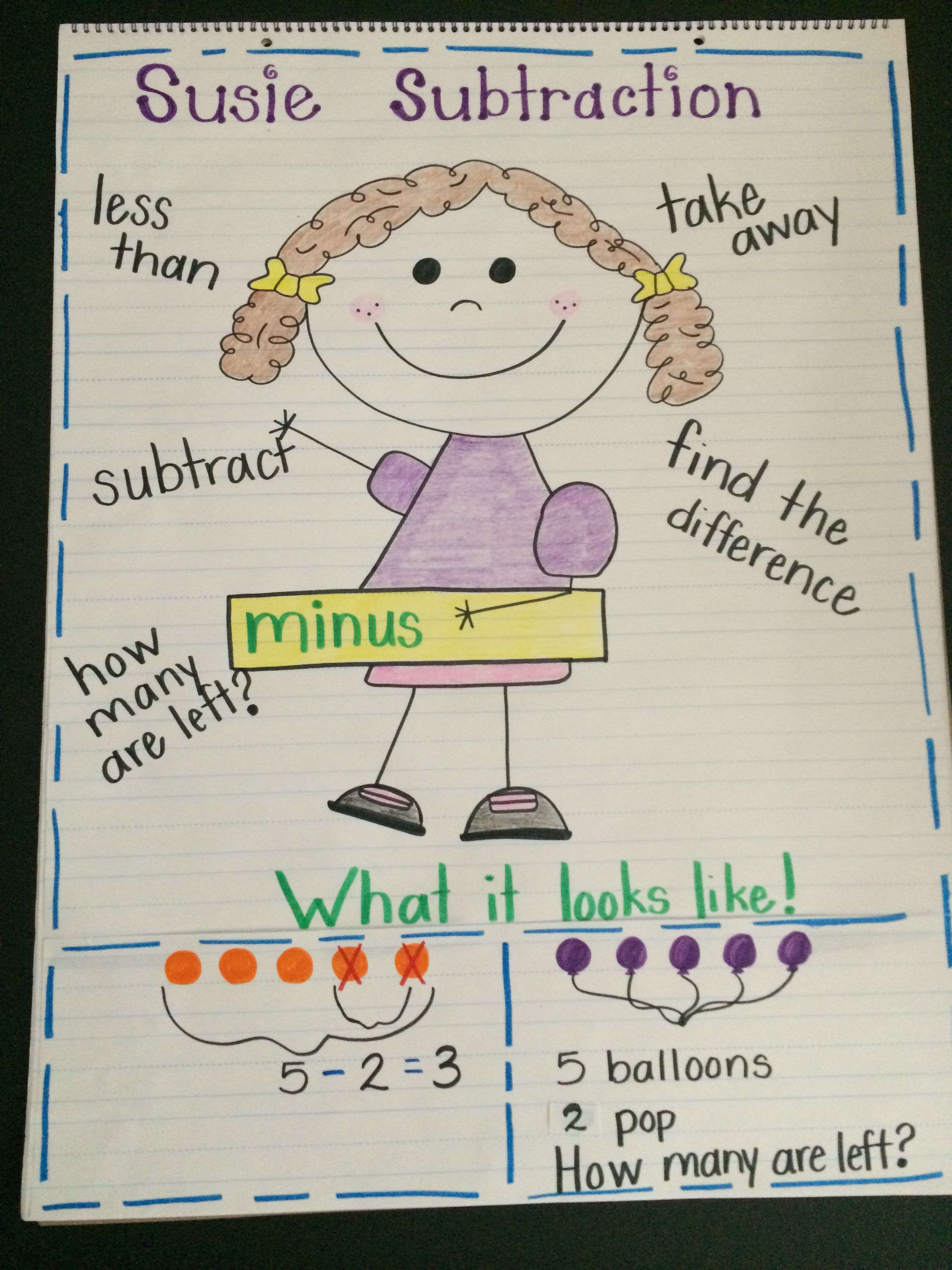 Subtraction First Grade Anchor Chart