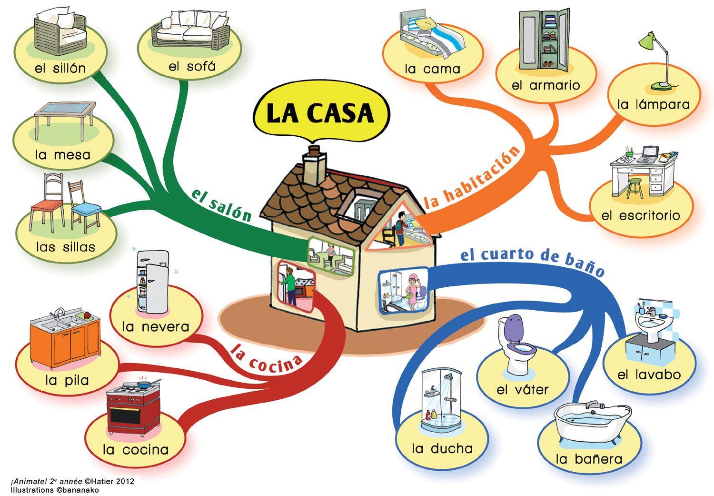 La Casa Mapa Mental