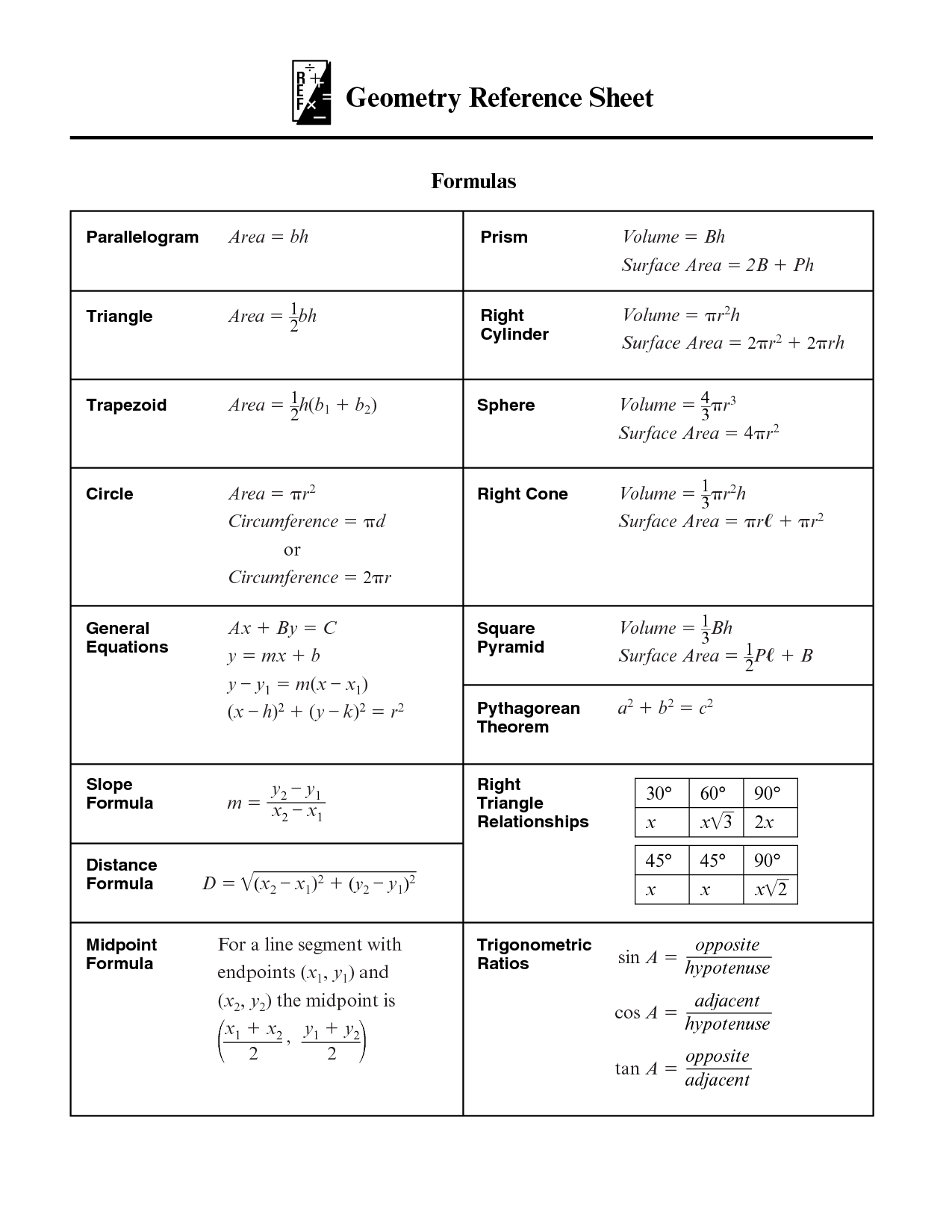 Geometry Reference Sheet