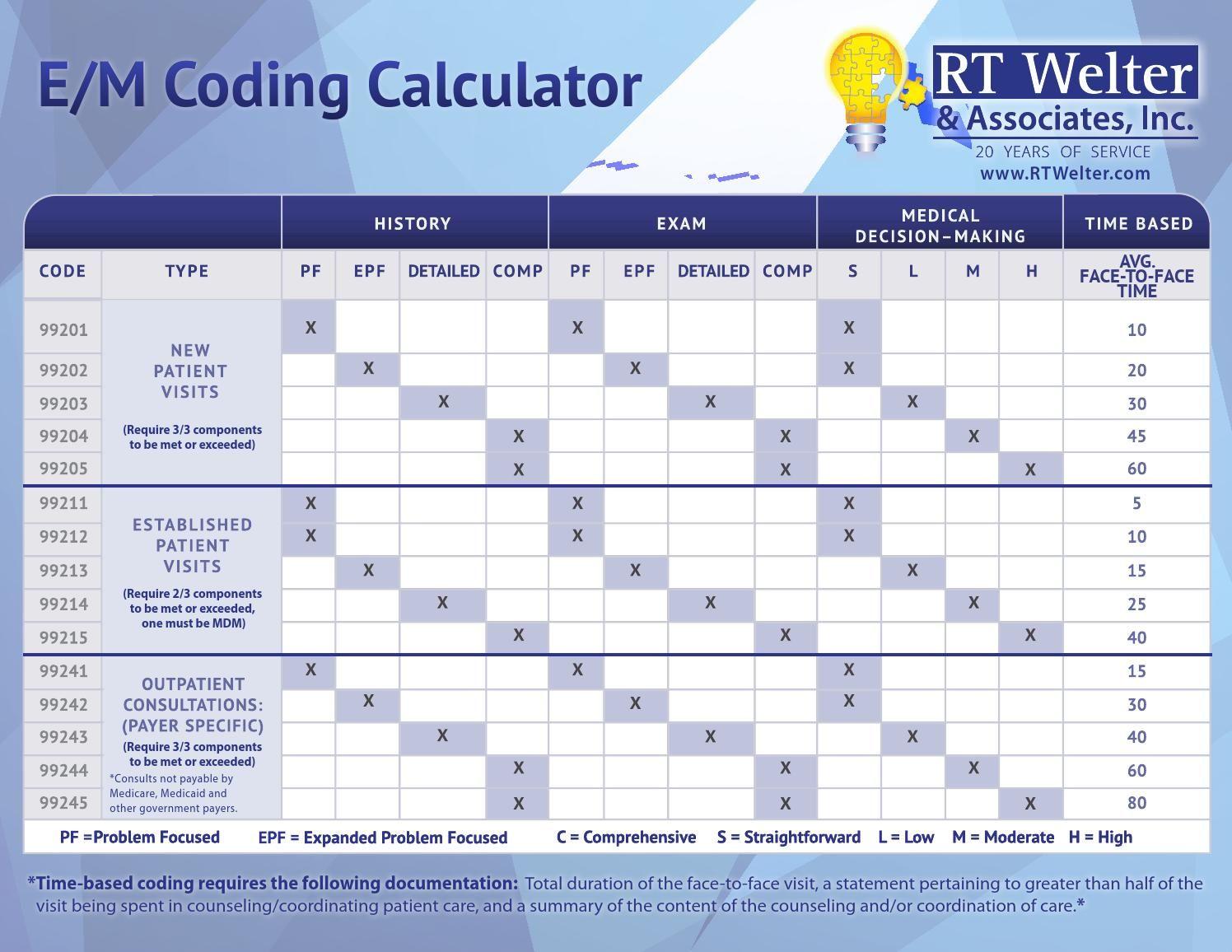 E M Coding Calculator