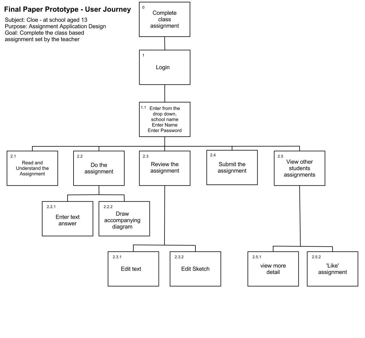 Hierarchical Taskysis