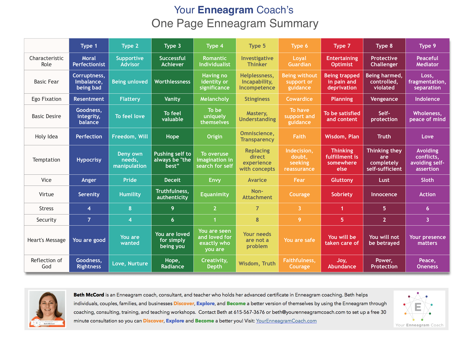 One Page Enneagram Summary From Your Enneagram Coach Beth