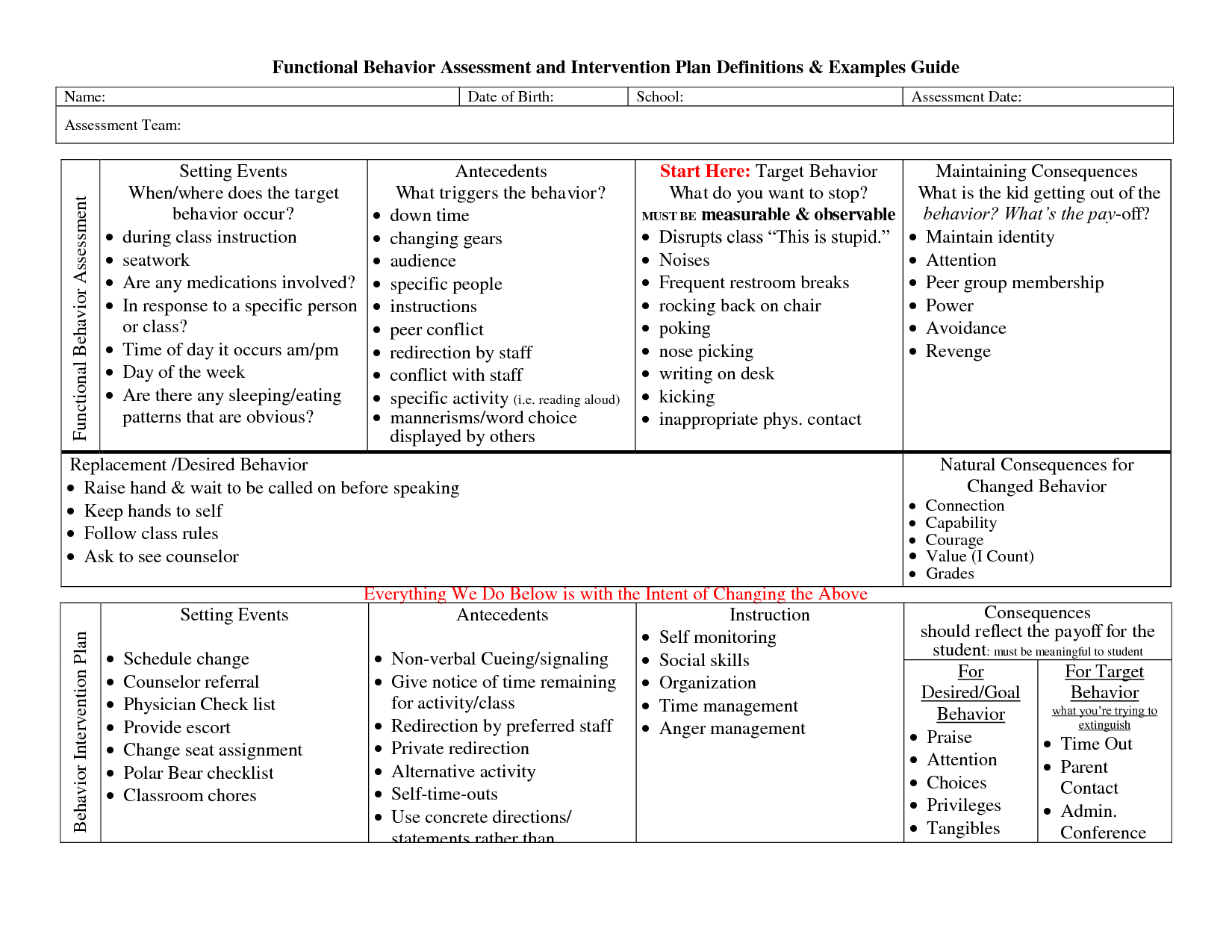 Functional Behavior Assessment Example