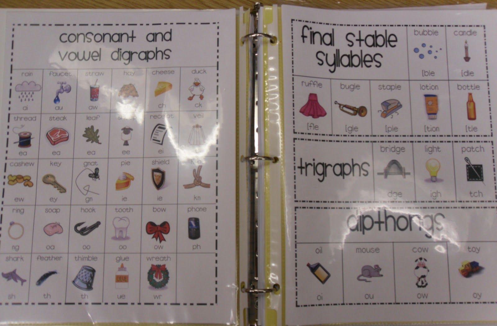 Digraphs Final Stable Syllables Etc Chart