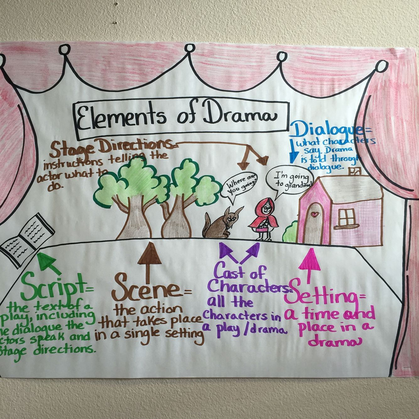 This Is The Elements Of Drama Anchor Chart That I Use For