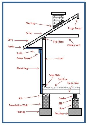 Basic Home Construction Terms | Contracting | Pinterest | Construction, Tiny houses and House