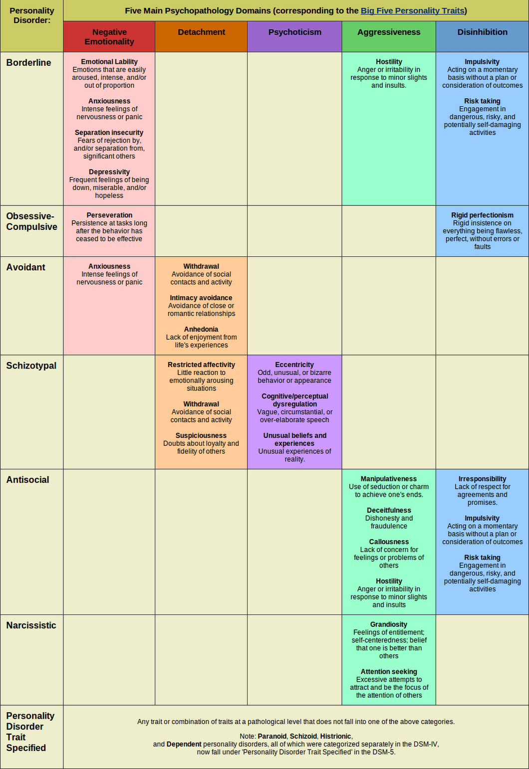 Personality Disorders Chart