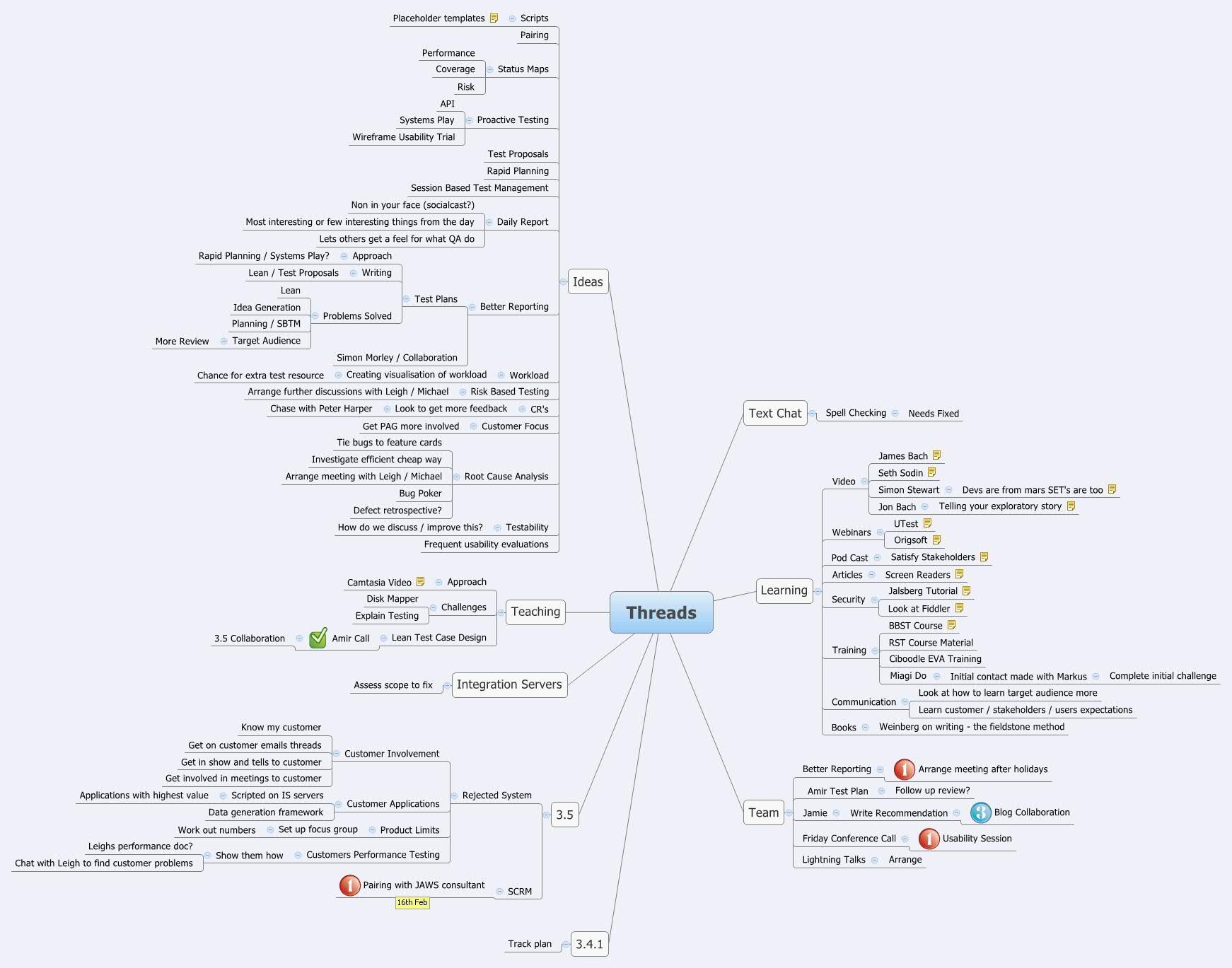 Todo List Mind Map Click To View
