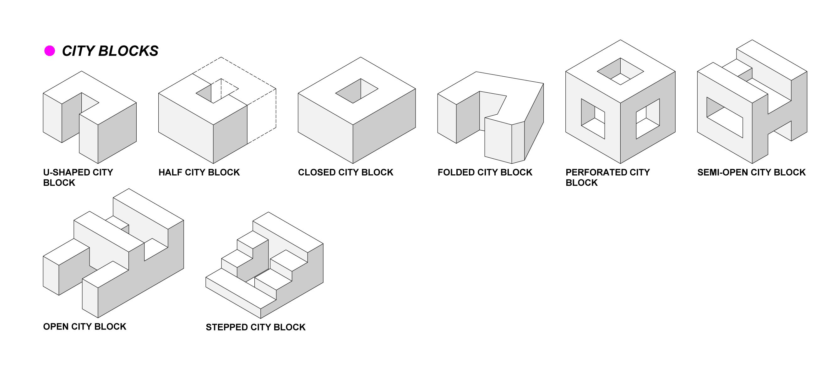 Block Typology