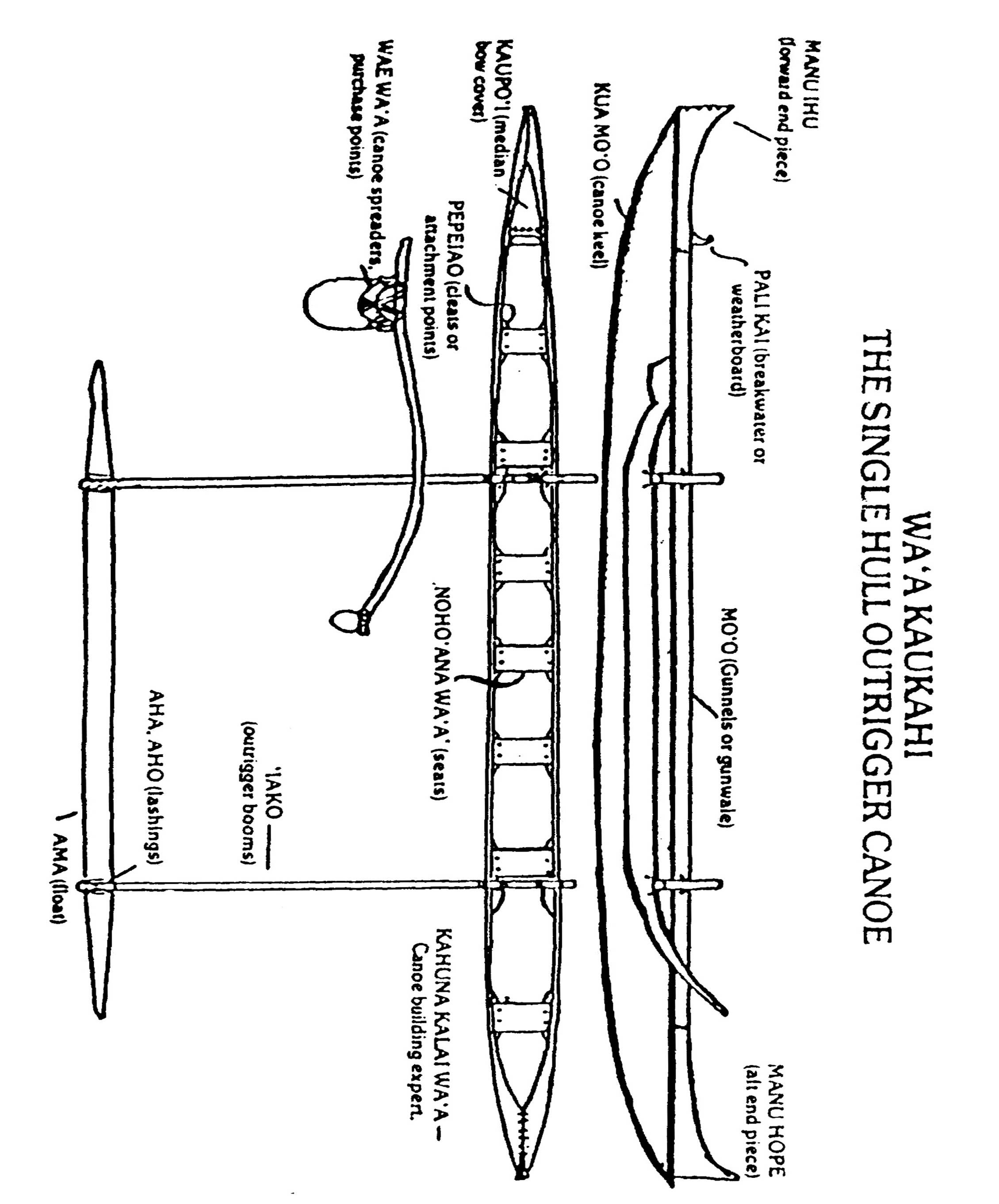 Kayak Sail Diagram
