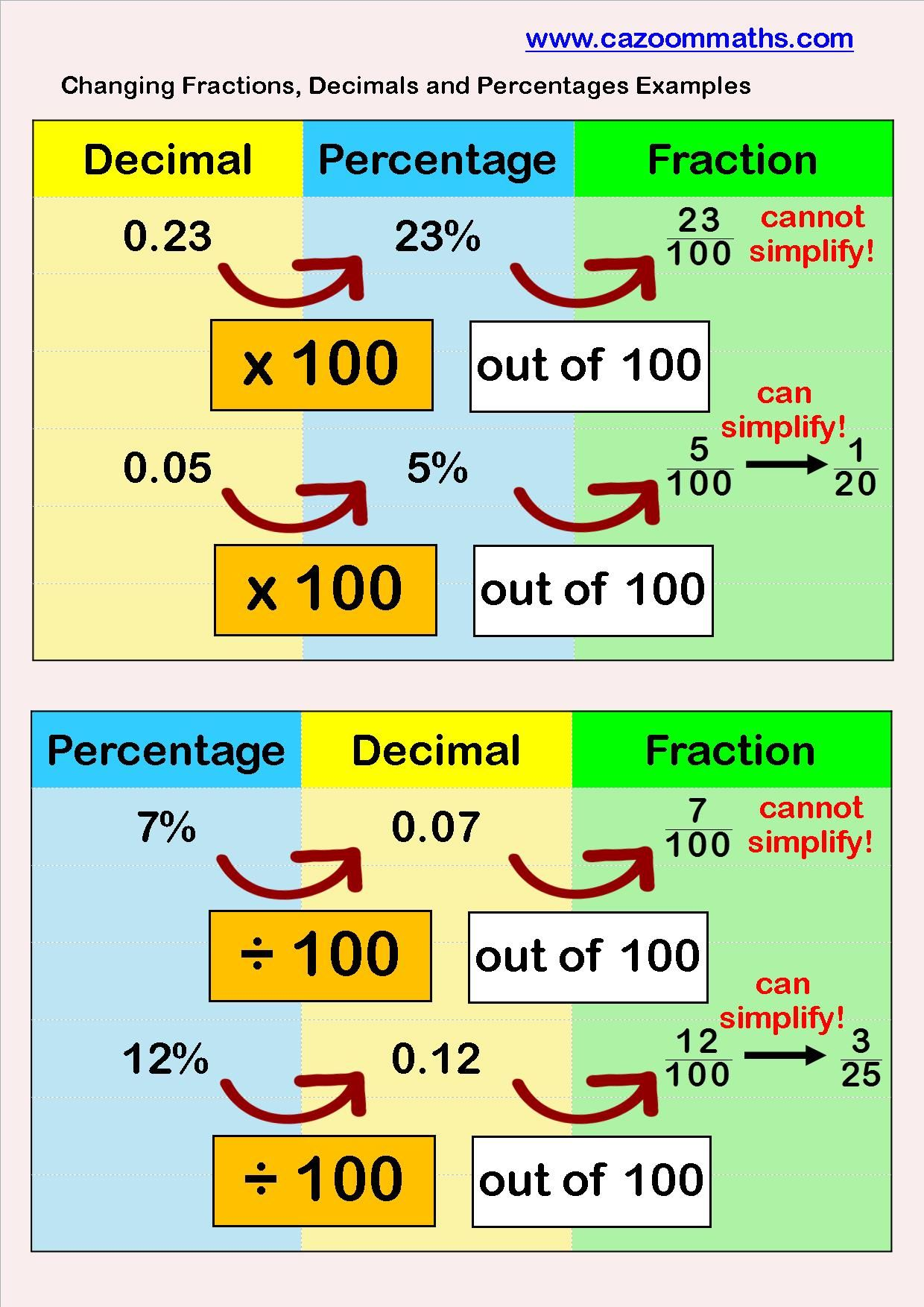 Fractions To Decimals To Percentages Example