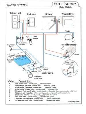 Need Simple diagram for Fresh Water System  iRV2 Forums