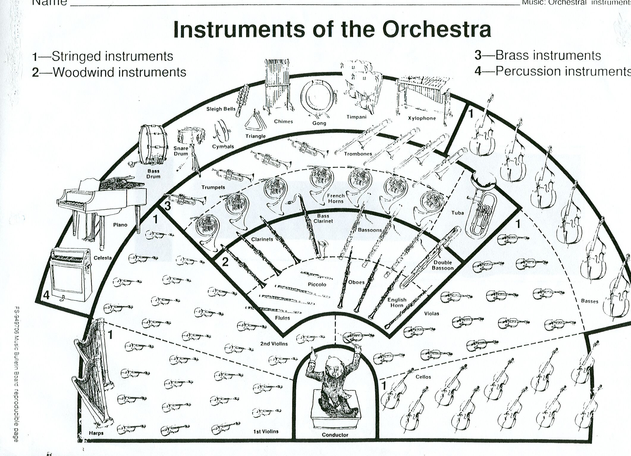 Orchestralayout