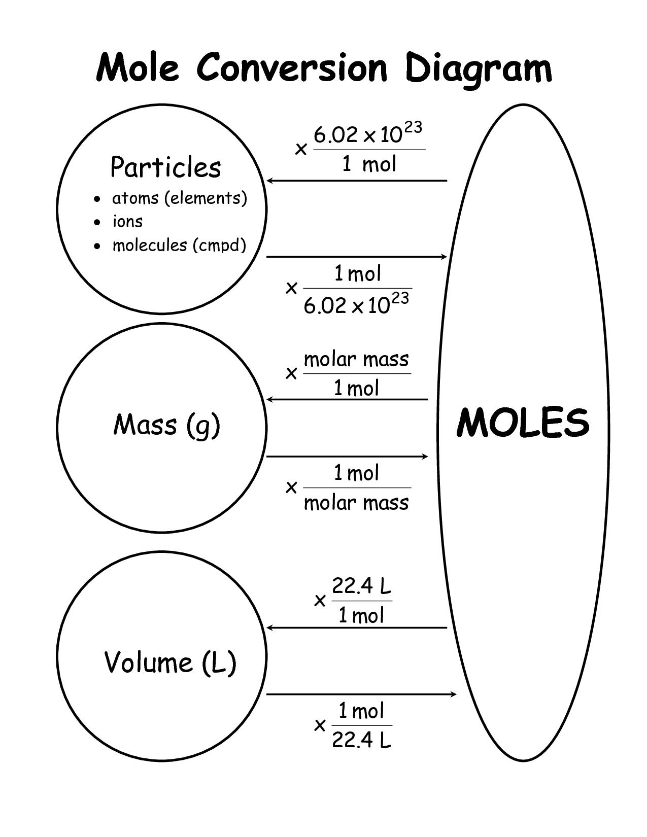 Graphic Organizer For Mole Conversion Problems Graphic