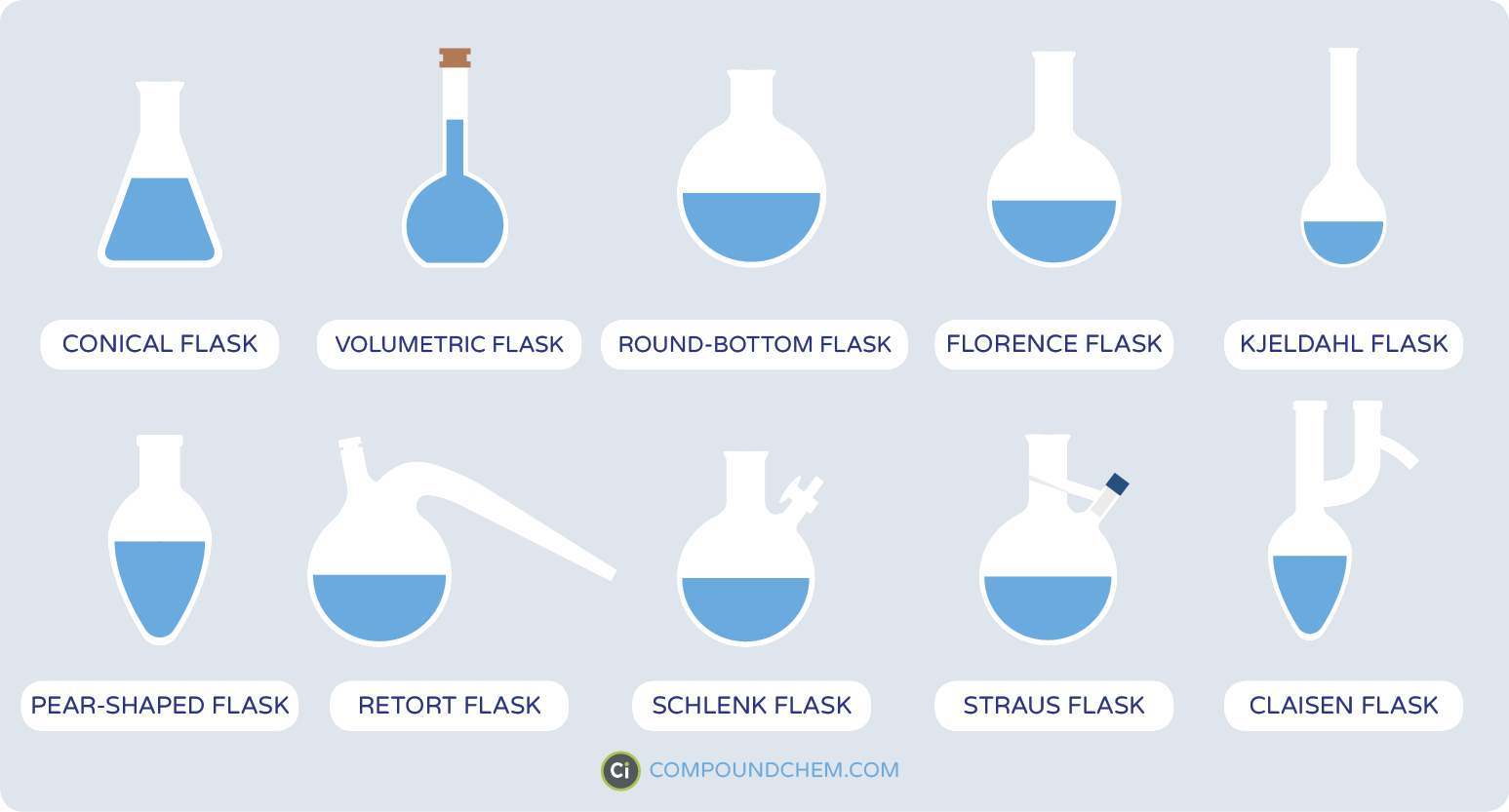 Glassware In The Laboratory Comes In A Range Of Different