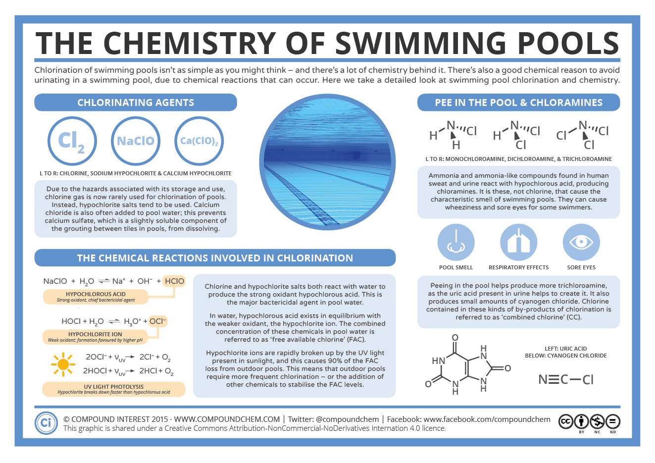 The Chemistry Of Swimming Pools Chemistry Health