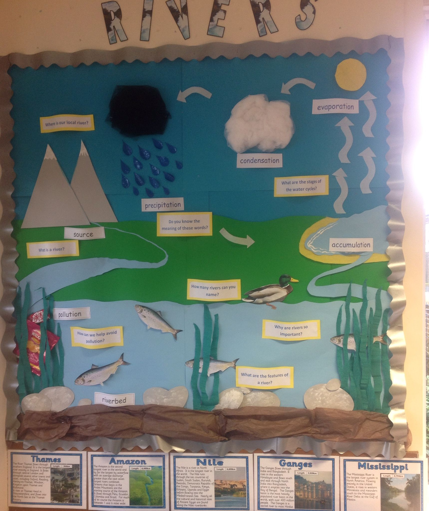 Classroom Display Rivers And The Water Cycle Key Stage 2