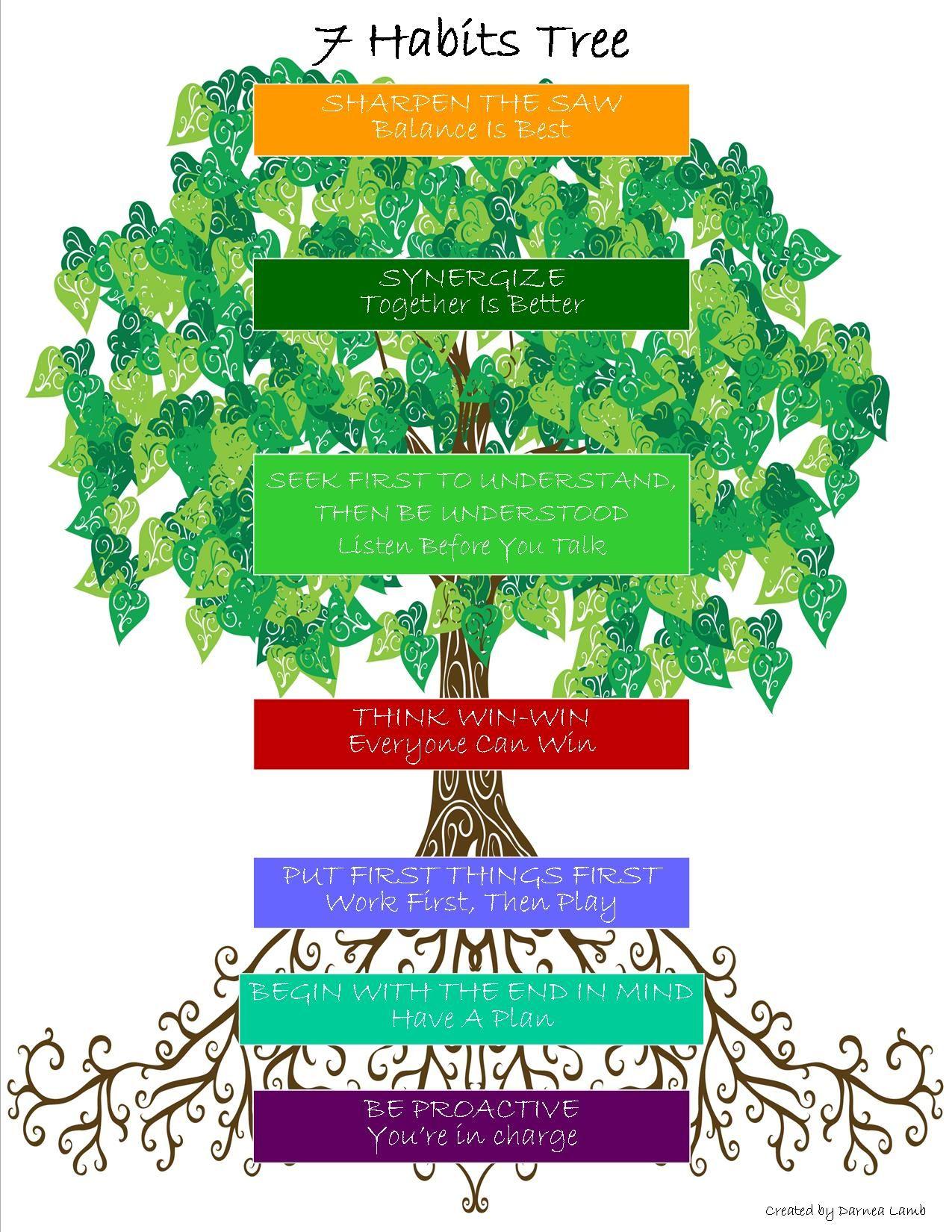 7 Habits Tree Poster