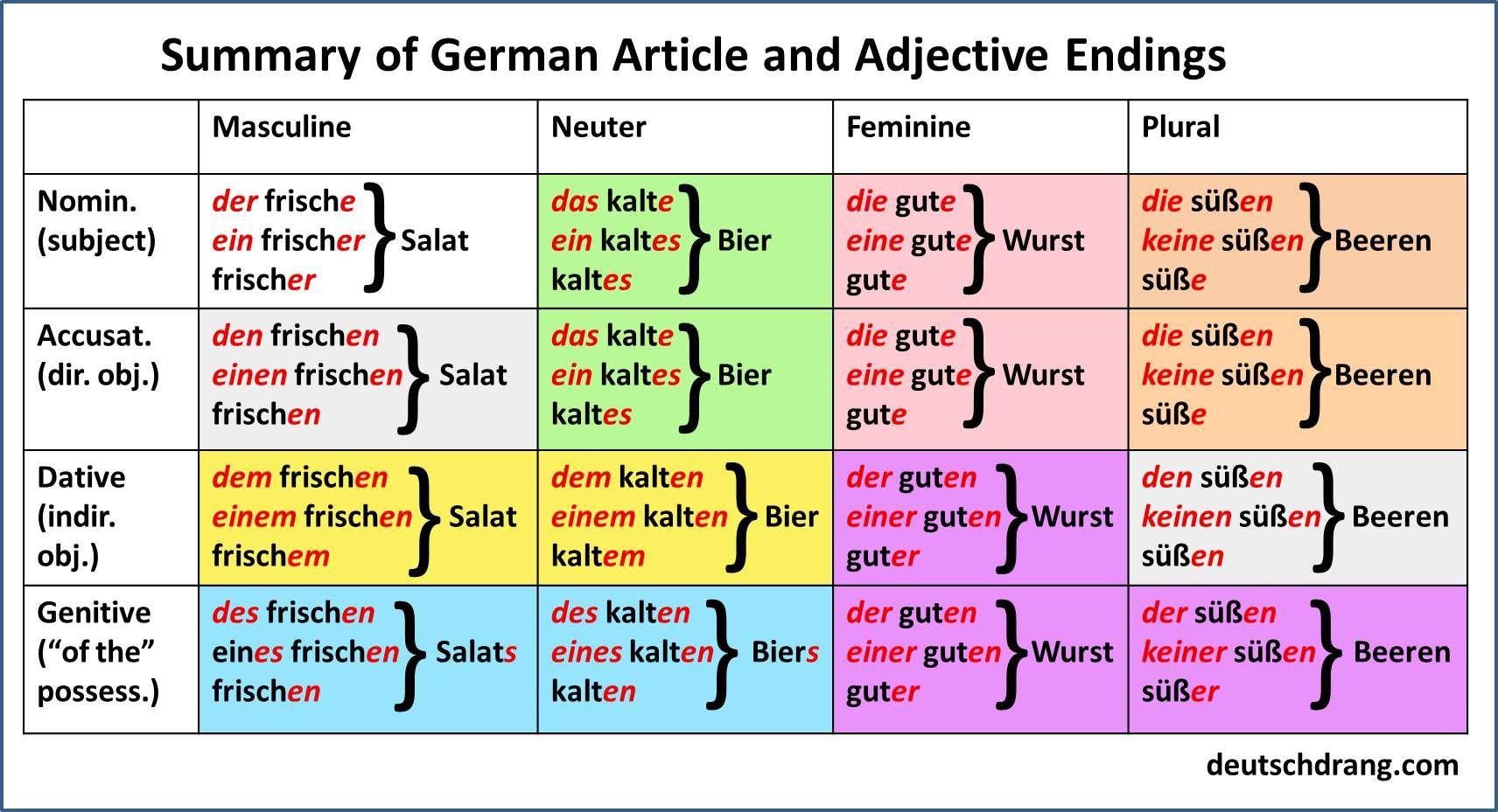 Article Adjective Summary
