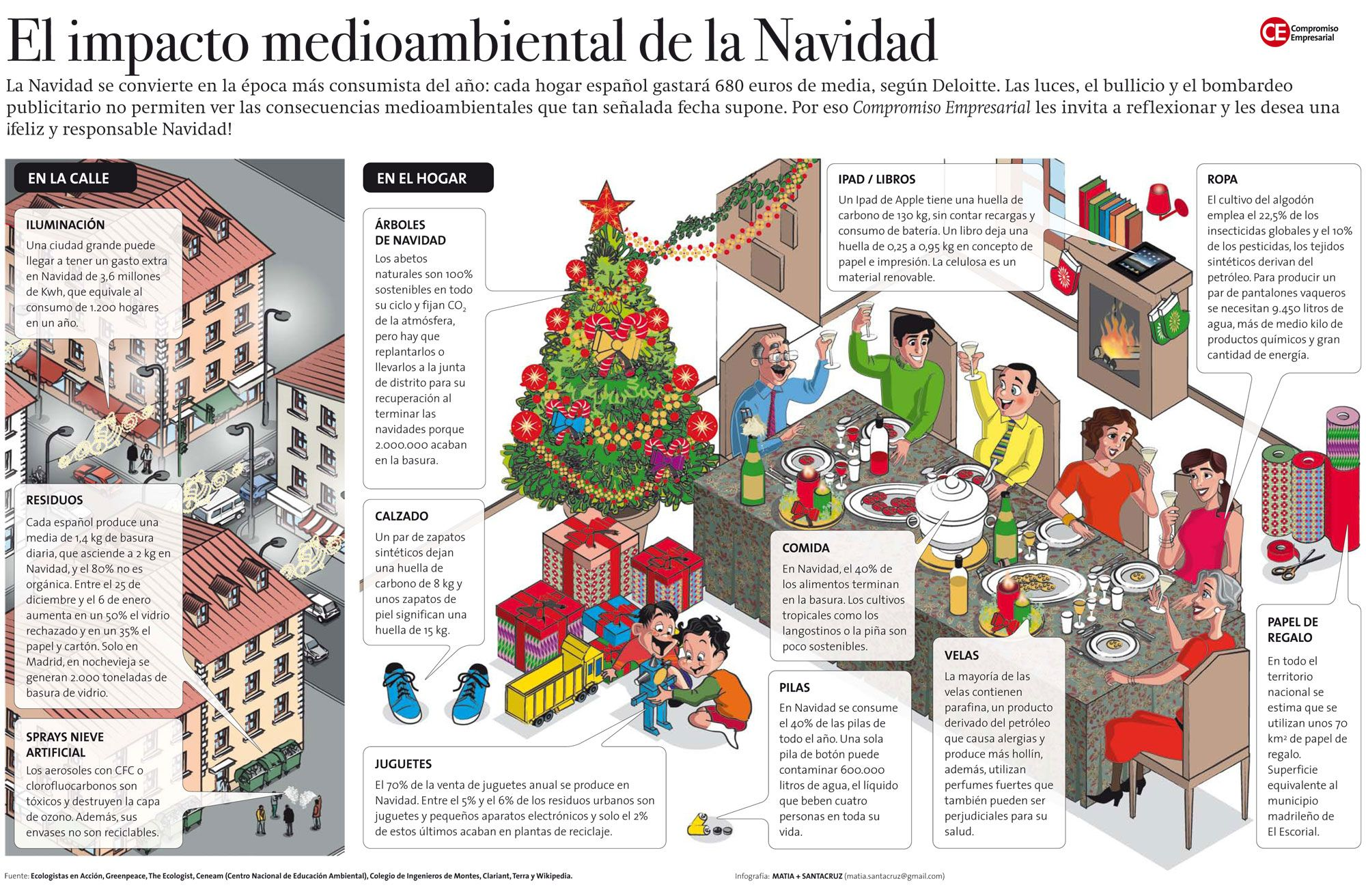 Infografia1 El Impacto Medioambiental De La Navidad