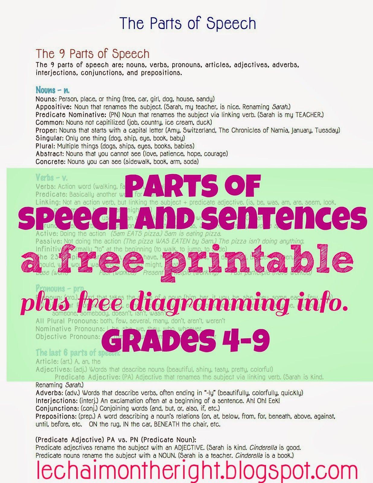 Free Parts Of Speech And Sentences Cheat Sheet Facebook