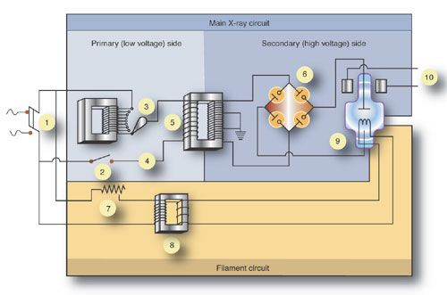 This Explains The X-ray Circuit, Single Phase, 3 Phase