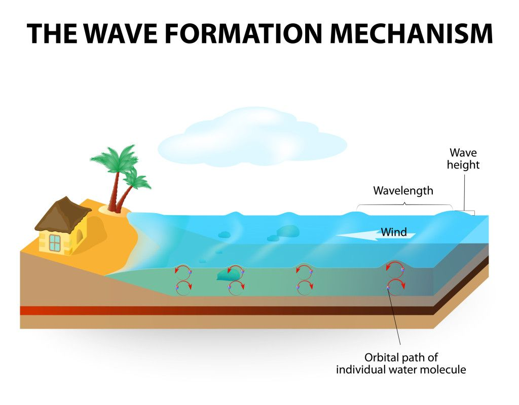 How Waves Form