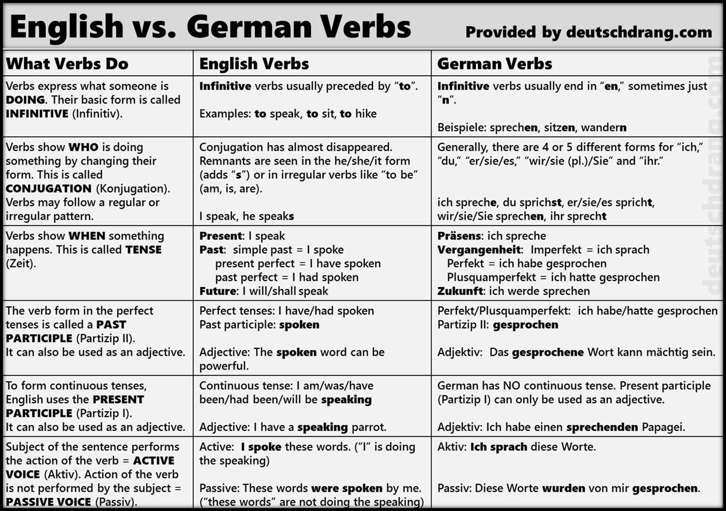 Many Students Don T Have A Clear Concept Of What The Different Sentence Elements Are And Do In