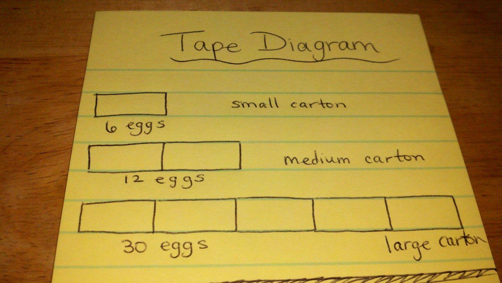 Tape Diagram Problems