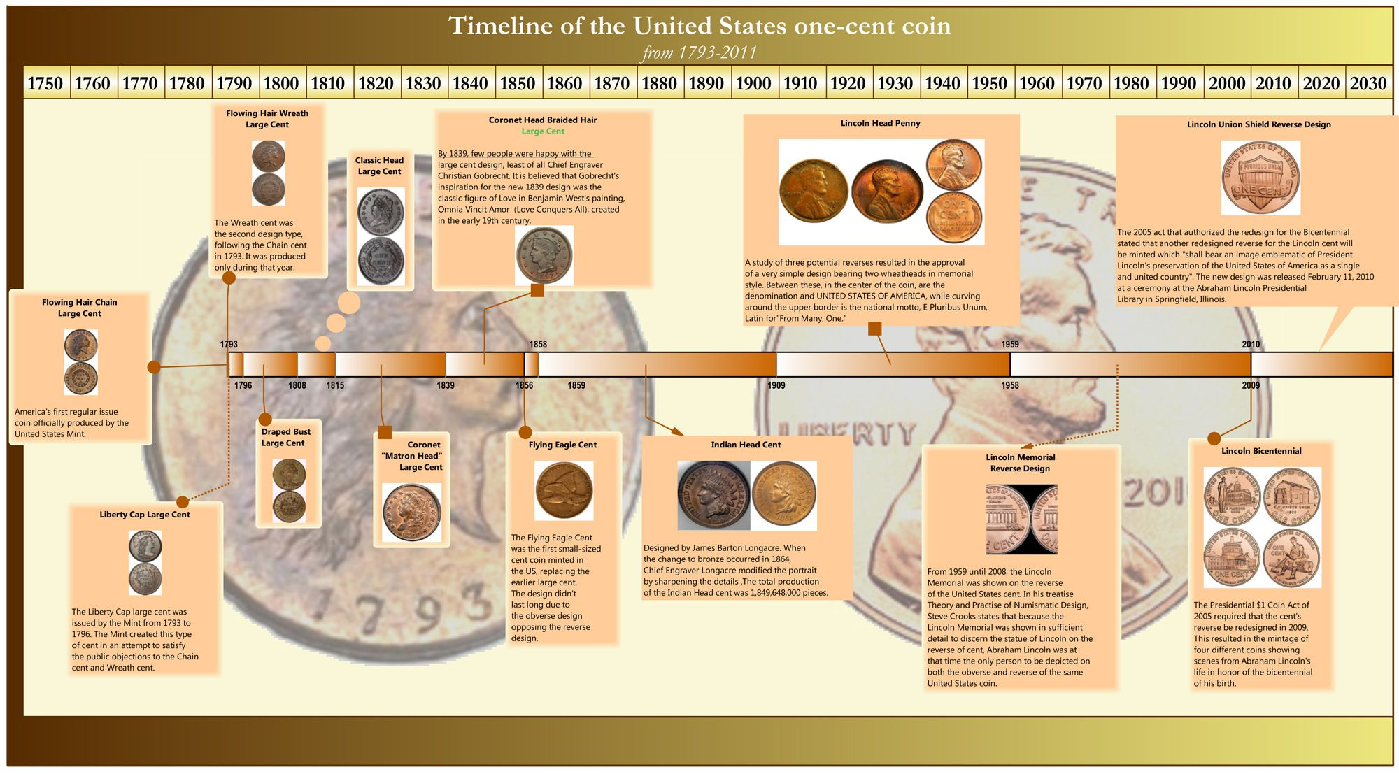 Milestones Professional Example History Of The Us Penny
