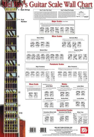 Guitar THEORY  7 Undeniable Reasons To Stop Neglecting It