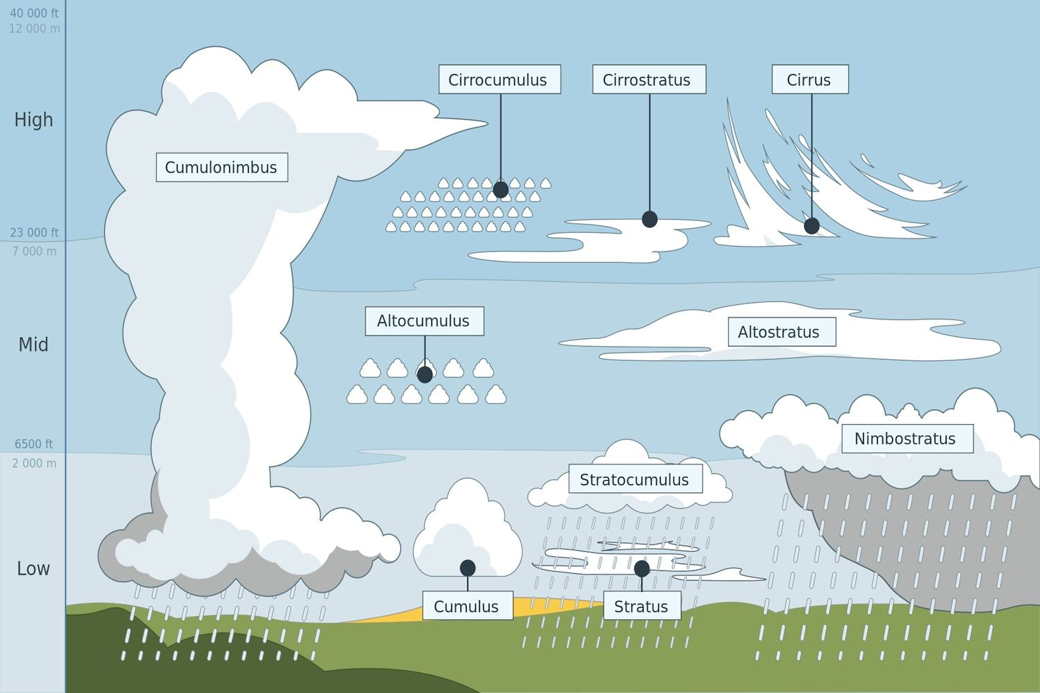 Wayfinders Use Clouds To Predict Weather When Navigating