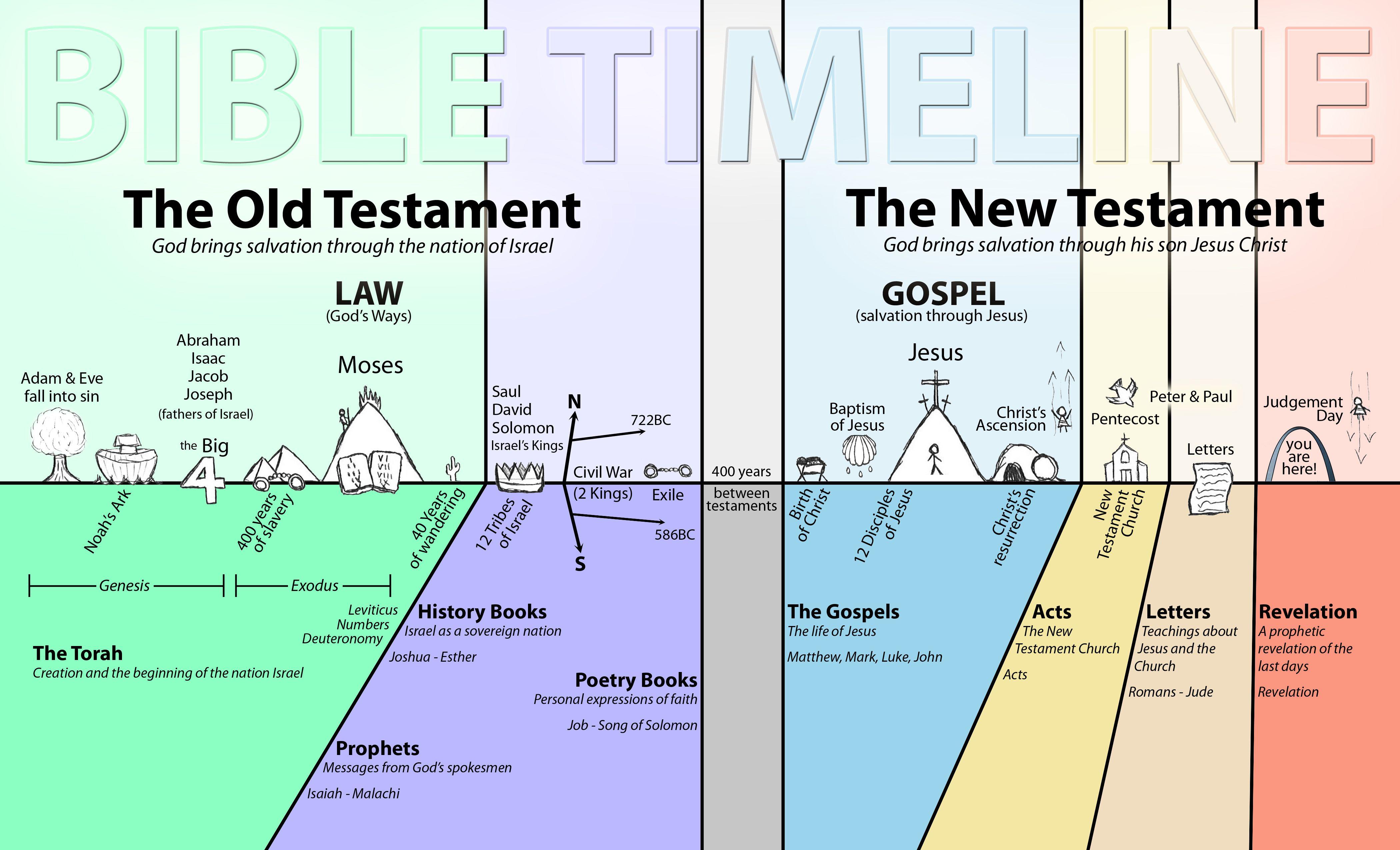 Image Result For Bible Timeline For Kids