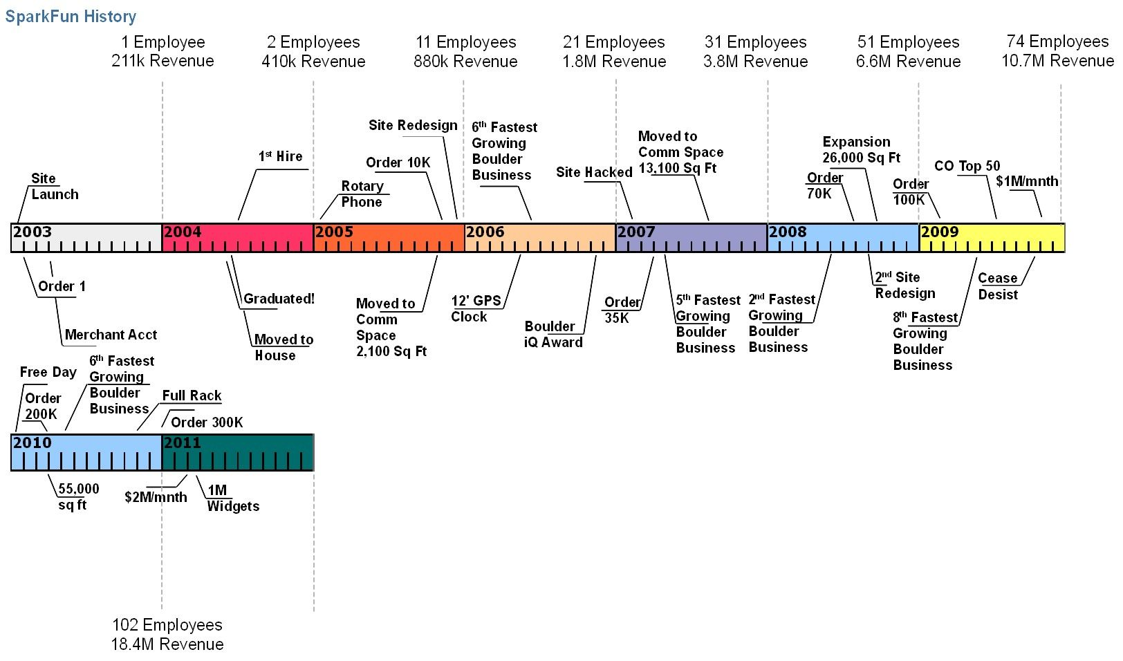 Not An Org Chart But A Timeline