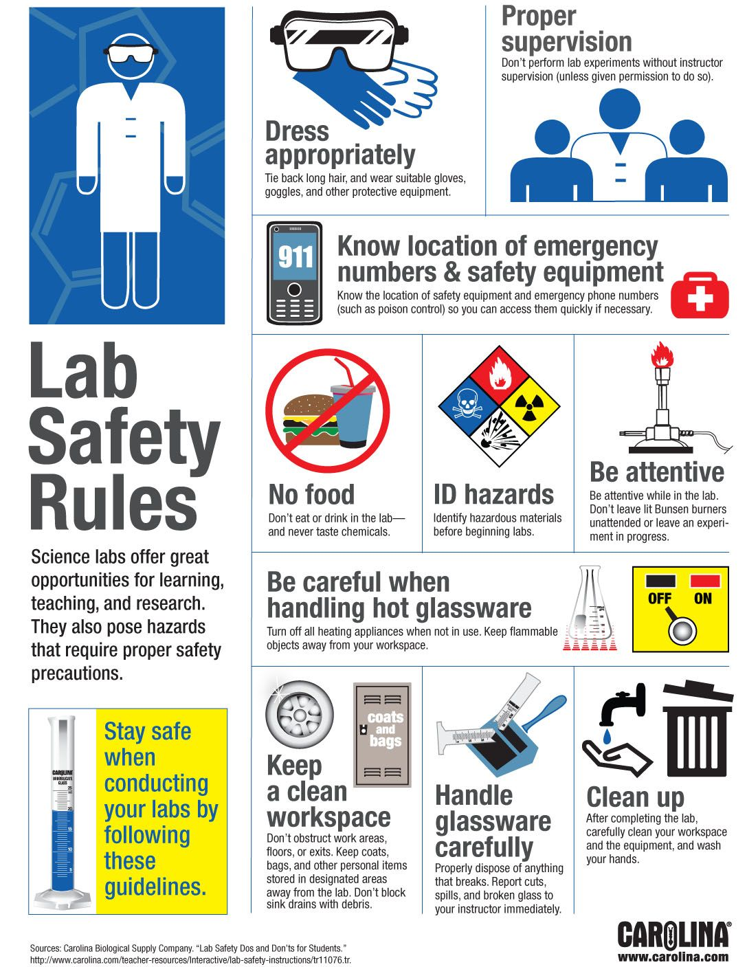 Lab Safety Riles