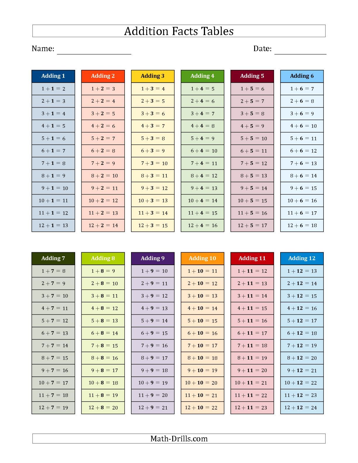 The Addition Facts Tables In Color 1 To 12 Math Worksheet