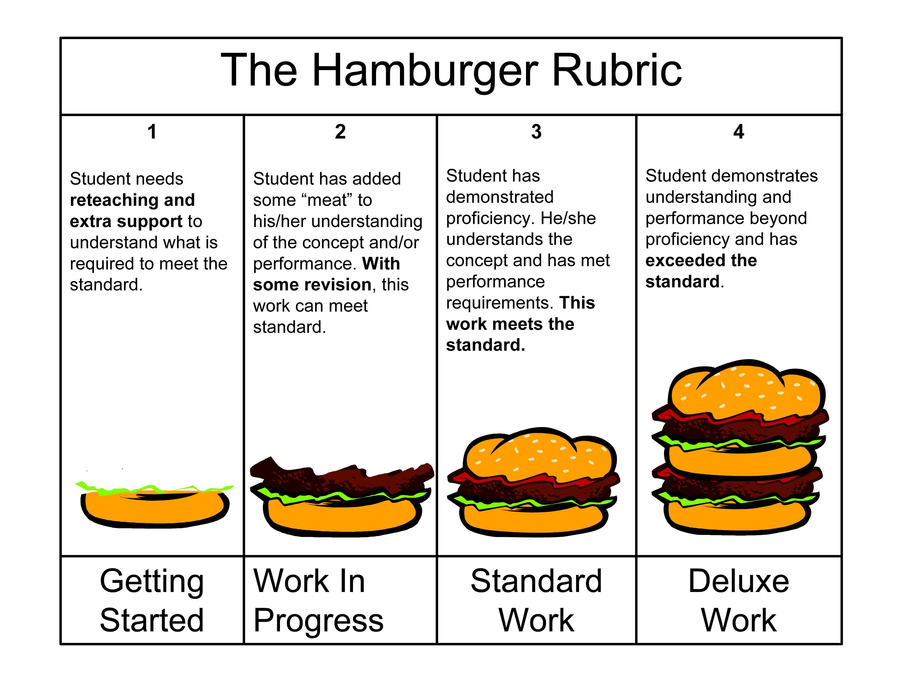 Hamburger Rubric Easy Visual For Kids Work Quality