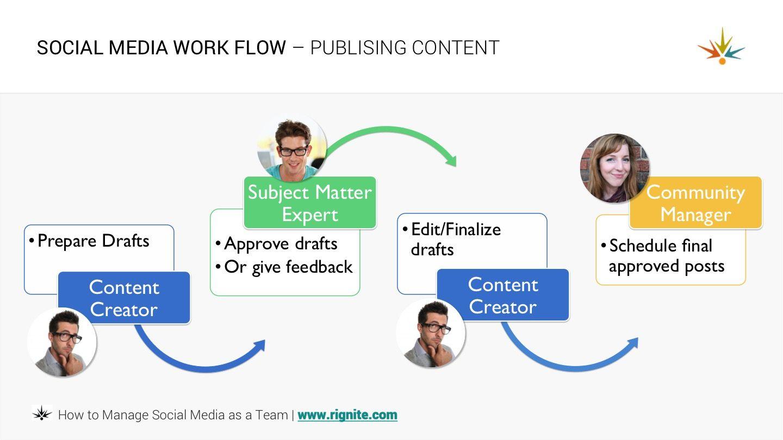 Social Media Workflow