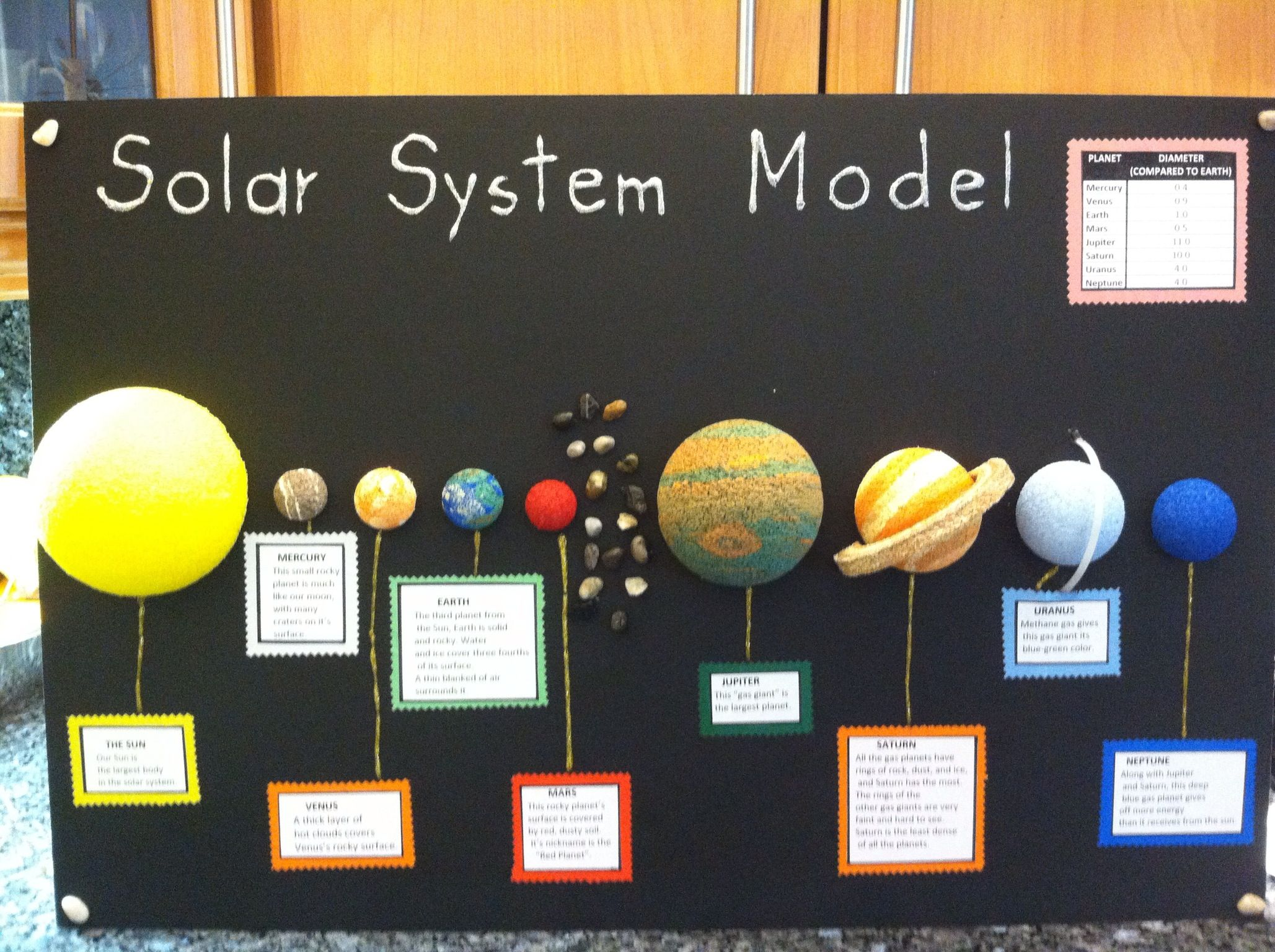 Good Ideas For 5th Grade Solar System Projects Page 4