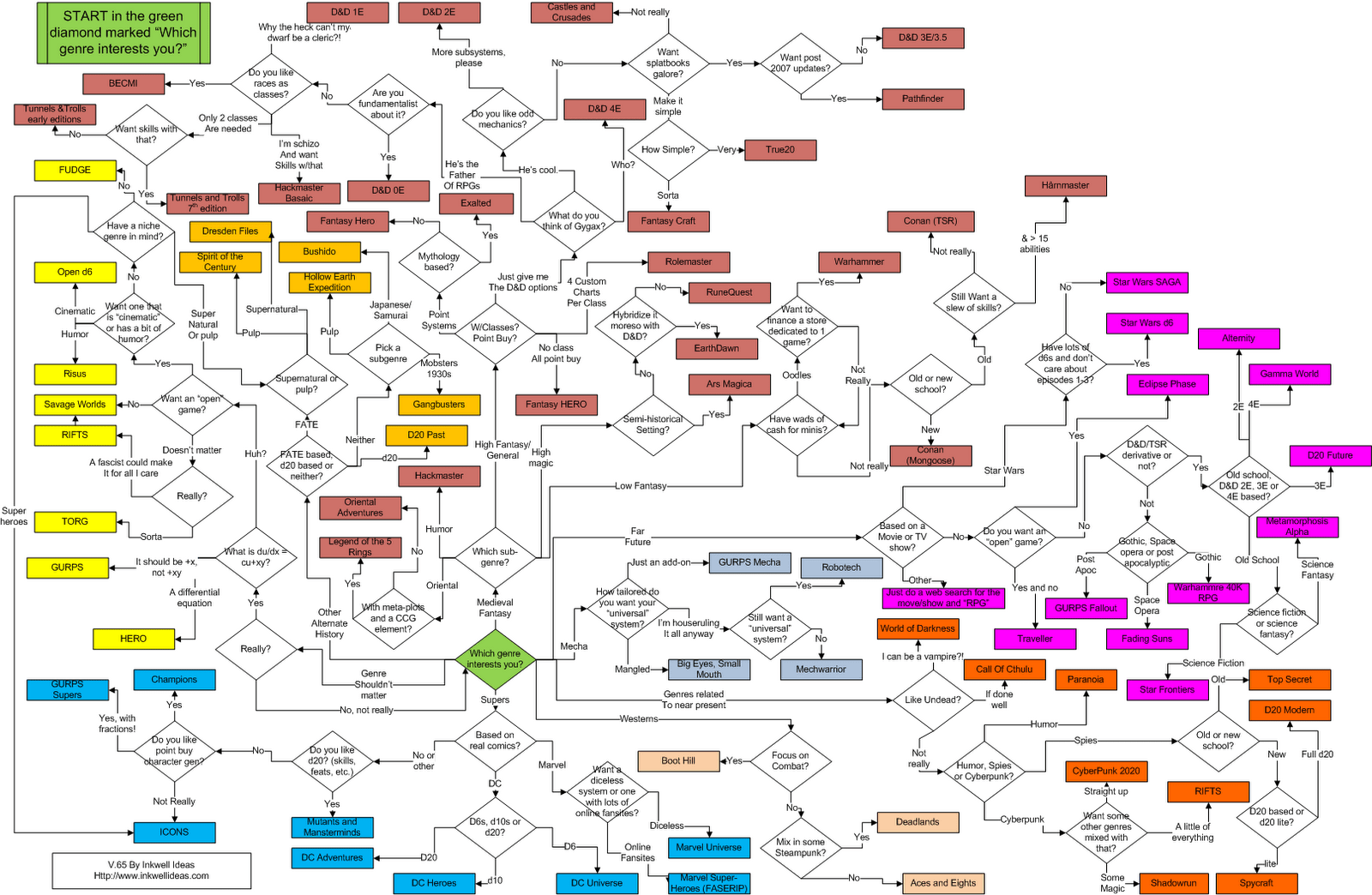 Which Genre Interests You Flow Chart