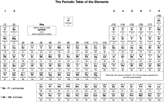 Ap chem periodic table pdf periodic diagrams science periodic table quiz pdf image collections images urtaz Gallery