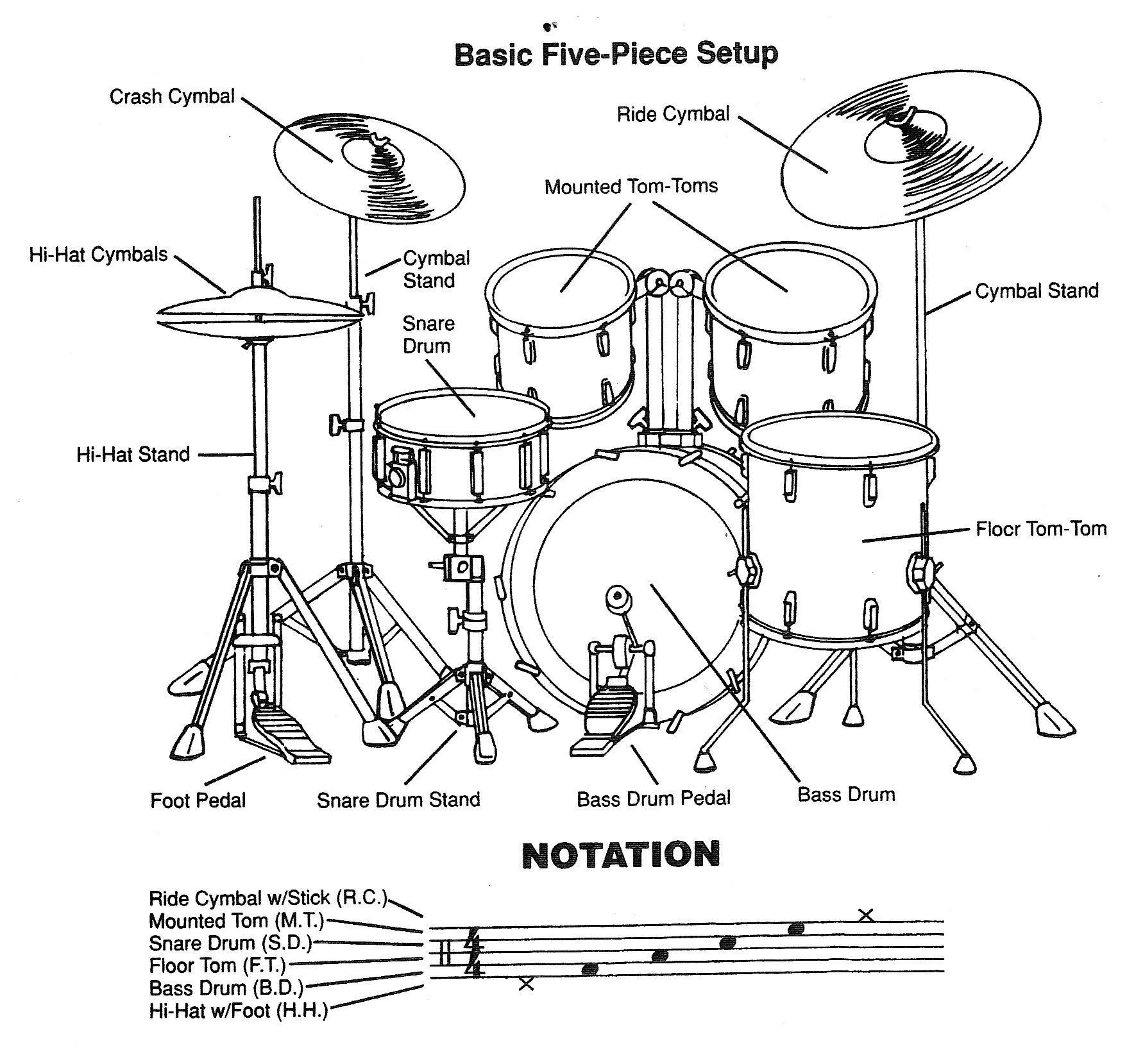 Basic Five Piece Drum Set Back View