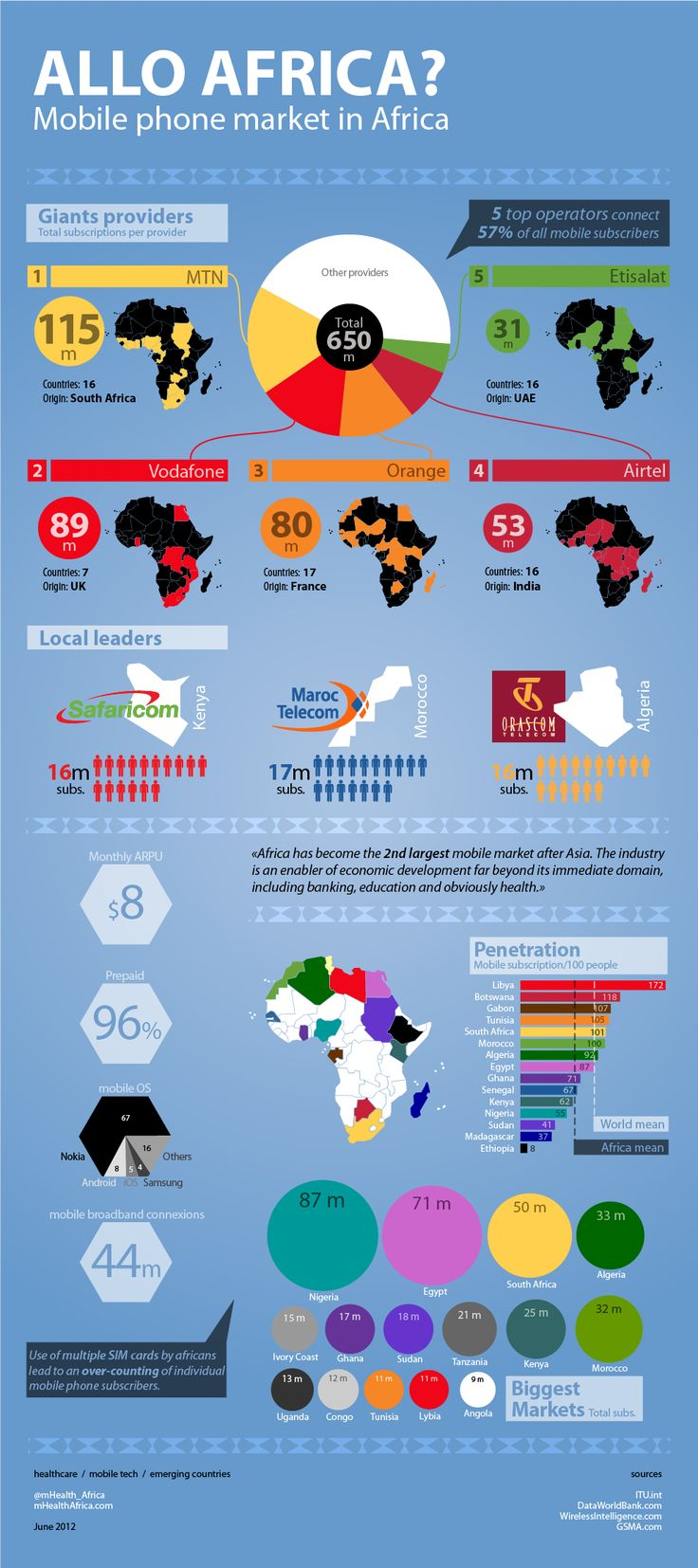 Telecoms in Africa