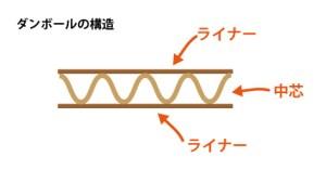 ダンボール構造