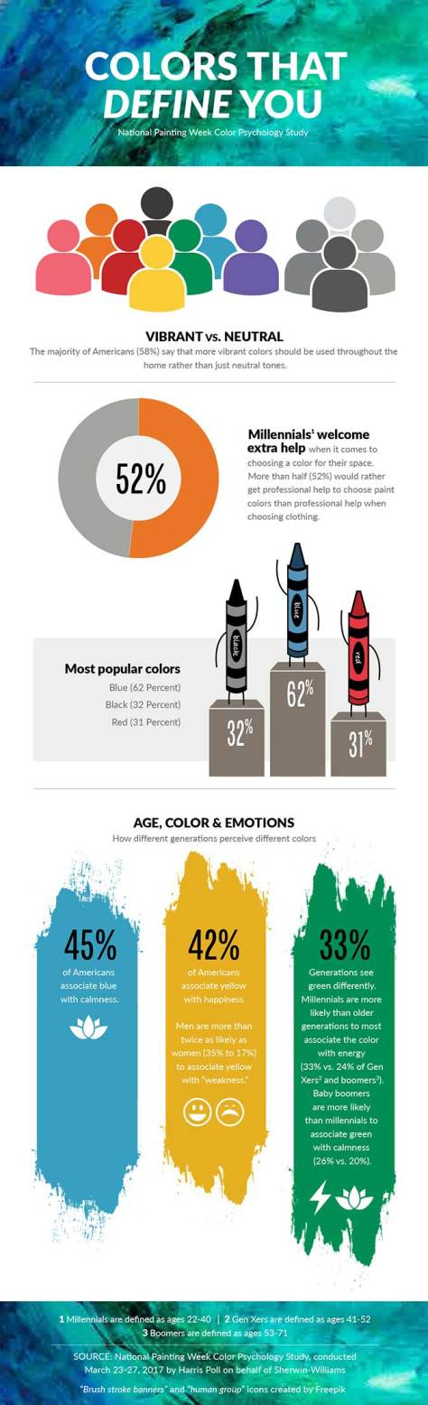 infographic of 2017 National Painting week survey: Vibrant vs Neutral - 58% of Americans say that more vibrant colors should be used throughout the home rather than just neutral tones. Millennials welcome extra help when it comes to choosing a color for their space. 52% would rather get professional help to choose paint colors than professional help when choosing clothing. Most popular colors - Blue 62%, Black 32%, Red 31%. Age, Color & Emotions - How different generations perceive different colors - 45% of Americans associate blue with calmness. 42% of Americans associate yellow with happiness. Men are more than twice as likely as women (35% to 17%) to associate yellow with weakness. Generations see green differently. Millennials are more likely than older generations to most associate the color with energy (33% vs. 24% of Gen Xers and boomers). Baby boomers are more likely than millennials to associate green with calmness (26% vs. 20%).