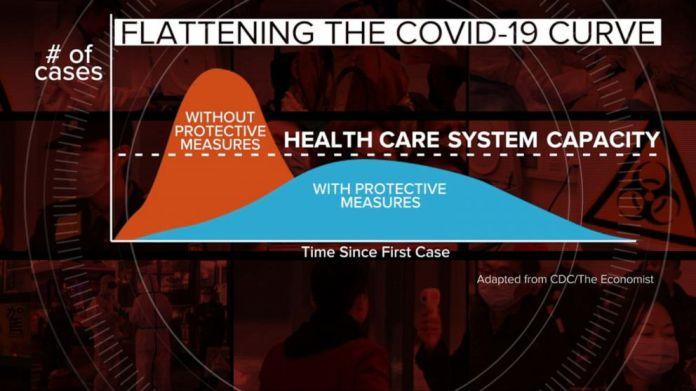 Why flattening the curve for coronavirus matters - ABC News