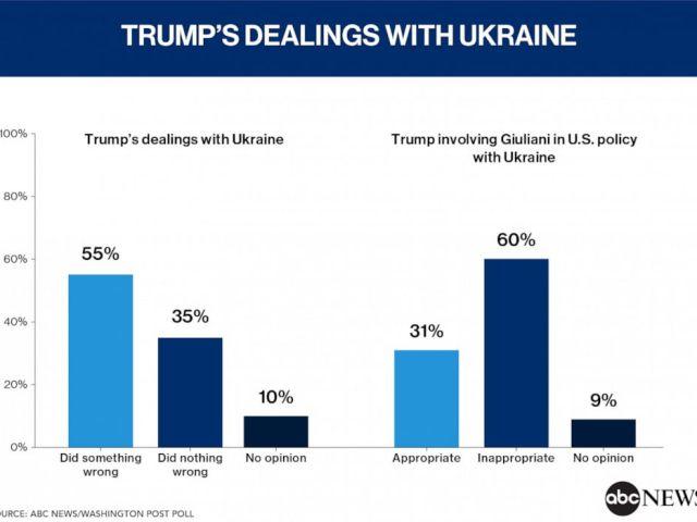 Trumps Dealings with Ukraine