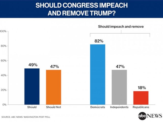 Should Congress Impeach and Remove Trump