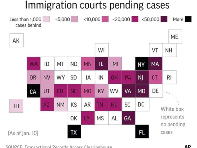 PHOTO: A graphic released by the Associated Press shows the number of pending cases in immigration courts across the United States.